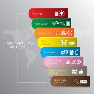 Why Do We Need Digital Marketing